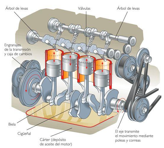 Funcionamiento del motor de un coche y el papel que realiza el aceite