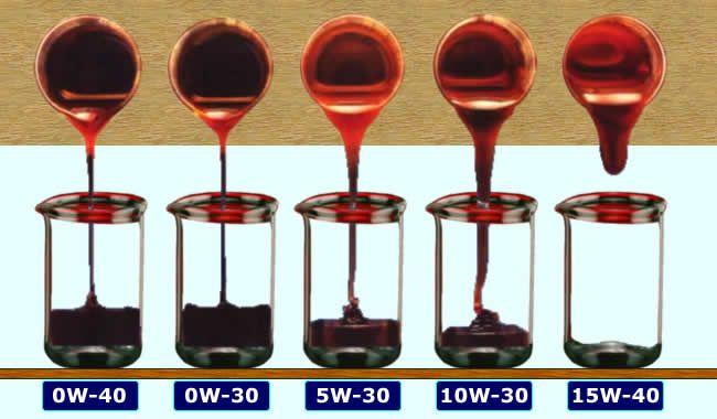 Tipos de viscosidades de aceites para el motor del coche