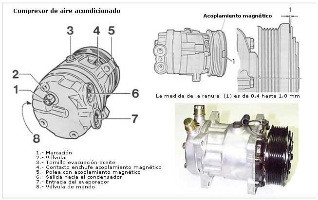 Se puede reparar un compresor de aire acondicionado de coche