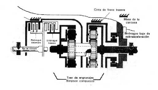Sistema Simpson