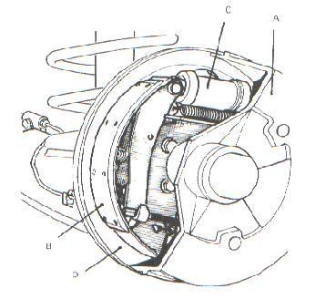 Dispositivo de frenado de tambor y zapatas.