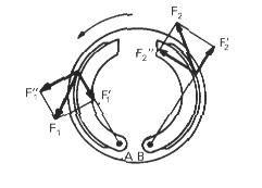 Fuerzas desarrolladas en la acción de frenado en los frenos de tambor.