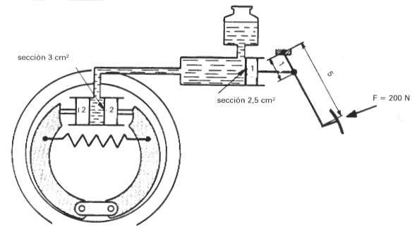 Estructura básica del sistema de mando de los frenos.